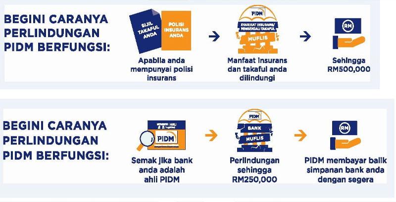 PIDM lindungi konsumer kewangan, elak bankrap