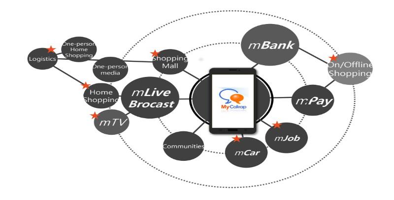 MyCakap, aplikasi pertama keluaran Malaysia