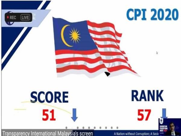 Indeks Persepsi Rasuah: Malaysia jatuh ke tangga 57